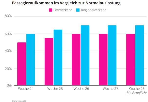 Passagieraufkommen im Vergleich zur Normalauslastung.