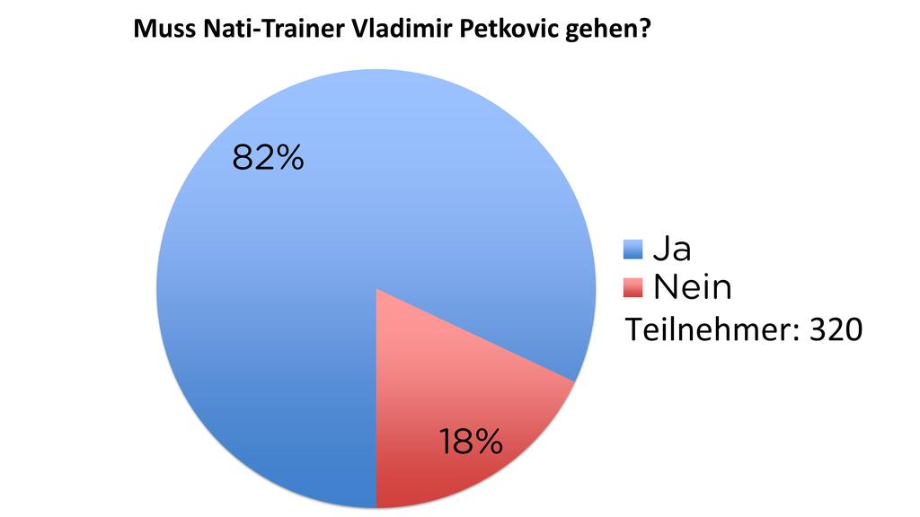 Muss Nati-Trainer Vladimir Petkovic gehen?