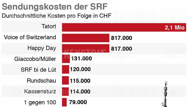 Kosten der SRF Sendungen