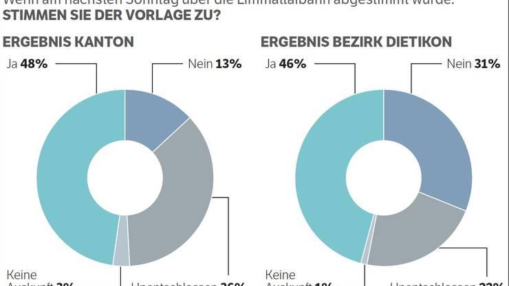 Stimmen die Wähler im Kanton Zürich der Vorlage zur Limmattalbahn zu?