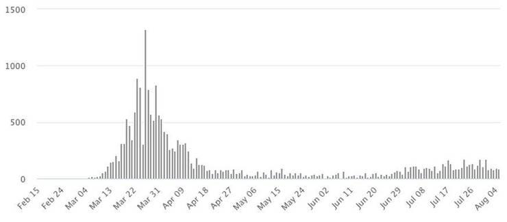 Tägliche Fälle in Österreich seit dem 15. Februar.