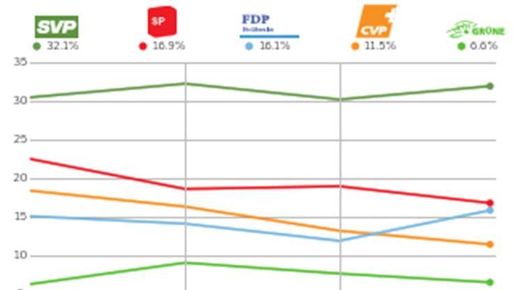 Nationalratswahlen im Bezirk Baden