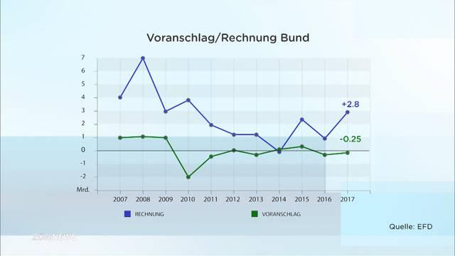 2,8 Milliarden Franken Überschuss für Bundesfinanzen