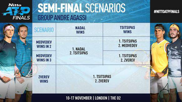 Federer trifft im Halbfinal auf den Sieger der Gruppe Agassi, der entweder Tsitsipas oder Nadal heissen wird. (Bildquelle: ATP)