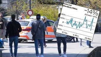 Die Bewegungsdaten für Parks und öffentliche Plätze von Google für den Aargau.