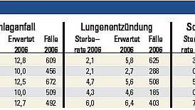 Die Tabelle zeigt einen Vergleich der Schweizer Universitätsspitäler. Die Sterberaten sind in Prozentwerten, die Fälle in absoluten Zahlen ausgewiesen. Ein Lesebeispiel: Im Spital von Genf sind im Jahr 2006 von den 415 Herzinfarktpatienten 7,2 Prozent gestorben. Statistisch zu erwarten gewesen wären jedoch nur 6,8 Prozent. Dieser Wert entspricht der Sterberate in der gesamten Schweiz, wenn man nur jene Patientengruppe betrachtet, die vom Alter und dem Geschlecht her derjenigen in Genf entspricht.