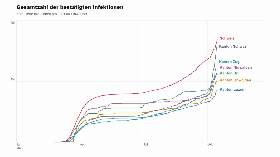 Gesamtzahl der bestätigten Infektionen