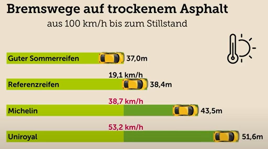 trockener asphalt bremsweg
