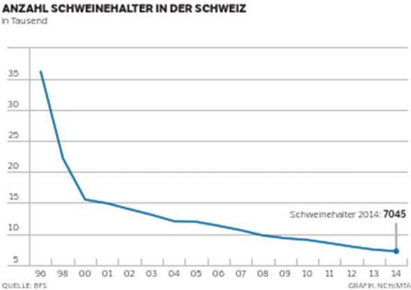 Anzahl Schweinehalter in der Schweiz.