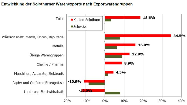 Entwicklung der Solothurner Warenexporte nach Exportwarengruppen (August)