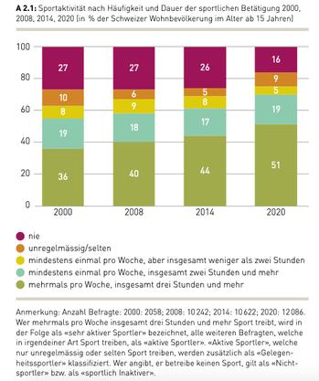 Die Zahl der Menschen in der Schweiz, die sich nie sportlich betätigen und die seit den 70er-Jahren konstant bei einem Viertel lag, sank auf 16 Prozent.