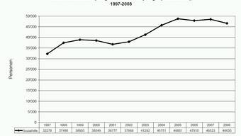 Die Zahl der Sozialhilfeempfänger ist im Jahr 2008 gesunken.