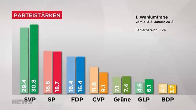Wahlumfrage: SVP und Grünliberale als Gewinner