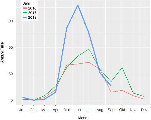 FSME-Fallzahlen pro Monat im Verlauf der Saison. (Quelle: Bundesamt für Gesundheit)
