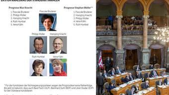 Wer holt Christine Egerszegis frei werdenden Sitz?
