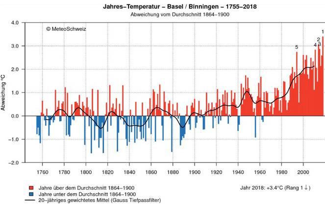 Die Schweiz wird wärmer und wärmer. So hat sich die Durchschnittstemperatur in der Schweiz entwickelt.