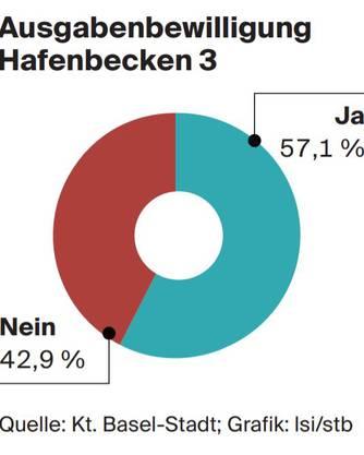 Abstimmungsresultat zum Hafenbecken 3