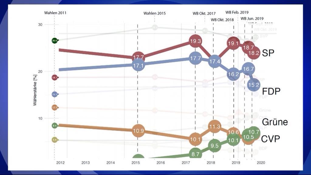 Neustes Wahlbarometer: FDP zählt zu den grössten Verlierern