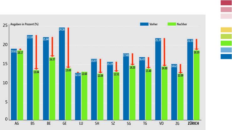 Gewinnsteuerbelastung ausgewählter Kantone im Vergleich: