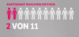 Im Kantonsrat Wahlkreis Dietikon: