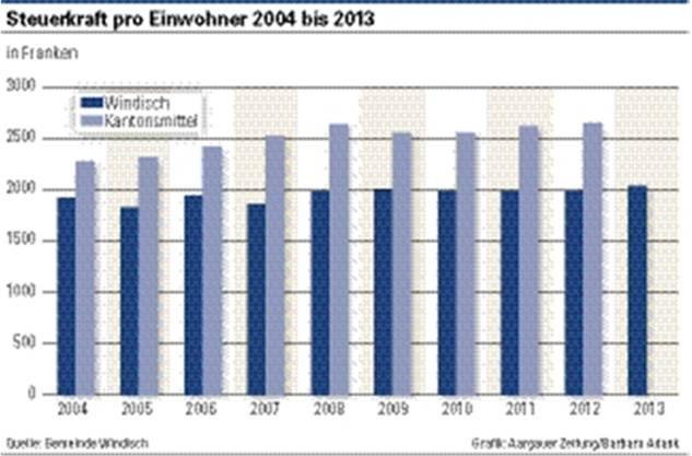 Steuerkraft pro Einwohner 2004 bis 2013