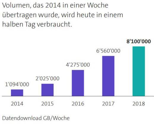 Das Datenvolumen, das 2014 in einer Woche übertragen wurde, fällt heute an einem halben Tag an.