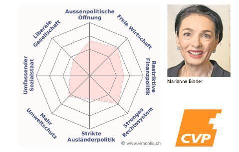 Das Profil von Marianne Binder (CVP)