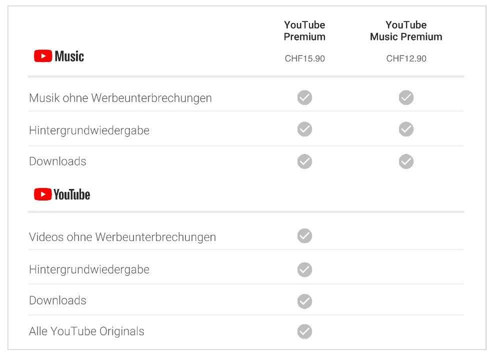 Mit den Premium Versionen ist die Hintergrundwiedergabe möglich. Bild: Google Schweiz