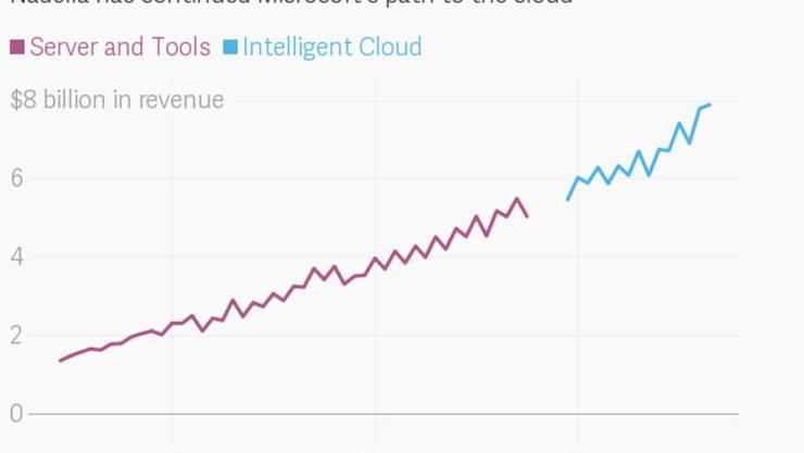 Microsoft betreibt eigene Rechenzentren und stellt Cloud-Dienste für Rechenzentren von anderen Firmen zur Verfügung. Kunden können ihre Daten so im eigenen Rechenzentrum speichern (Private Cloud) und trotzdem die Dienste einer Public Cloud wie Microsoft Azure nutzen.