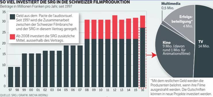 So viel investiert die SRG in die Schweizer Filmproduktion
