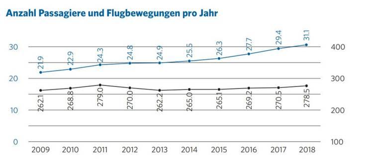 Der Bericht des Flughafen Zürich von 2018 zeigt auf, dass die Anzahl der Passagiere in den letzten zehn Jahren um fast zehn Millionen angestiegen ist.