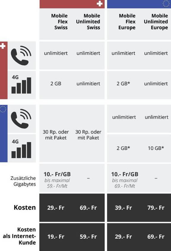 * Das im Abo enthaltene Datenvolumen ist die Summe, die in der Schweiz und/oder in der EU genutzt werden kann. Voraussetzung für den Rabatt ist ein Internet-Abo von UPC.