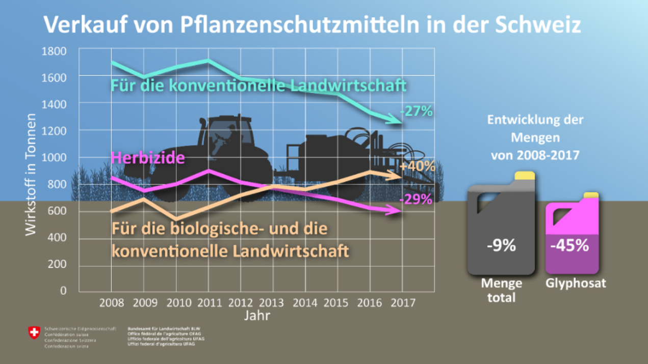 Grafik Pflanzenschutz