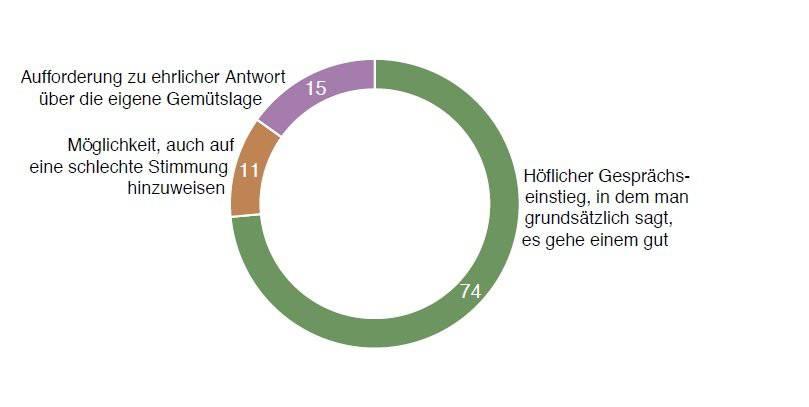 Nur 15 Prozent empfinden die Frage nach dem Befinden als Aufforderung zur ehrlichen Antwort. Bild: Stiftung Pro Mente Sana