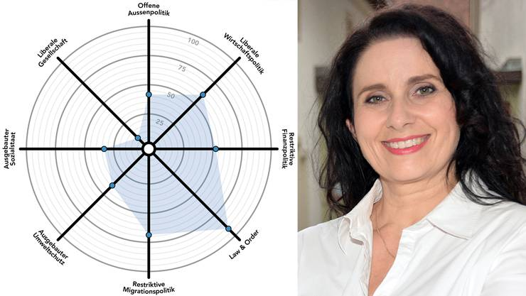 Andrea Libardi (FDP) will neu den Sprung in den Stadtrat schaffen. Der Smart-Spider zeigt ihr politisches Profil.