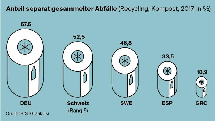Wieviel recyclet die Schweiz im Vergleich?