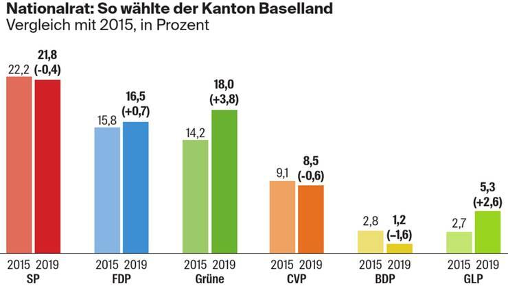 Nationalrat: So wählte der Kanton Baselland