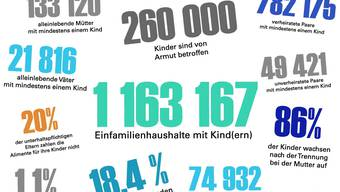 Einige Zahlen zu Kinder von Alleinerziehenden.
