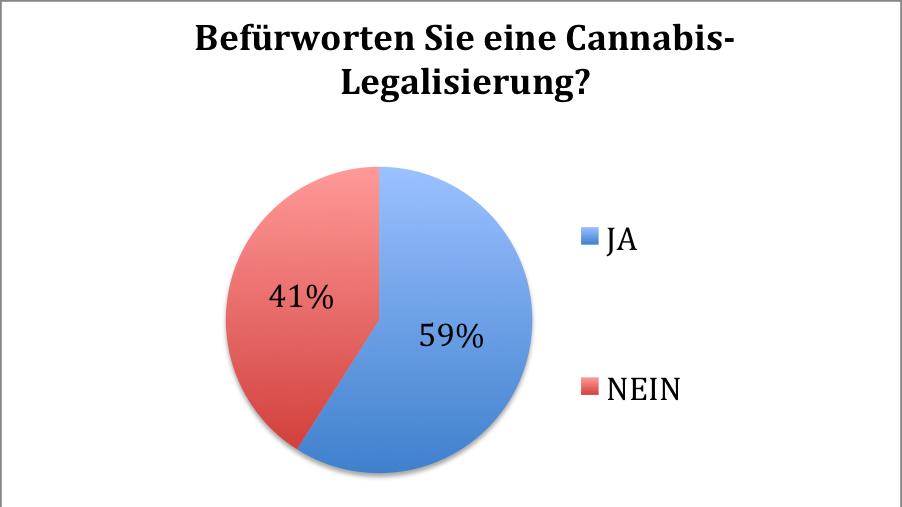 TED Ergbnis Cannabis-Legalisierung