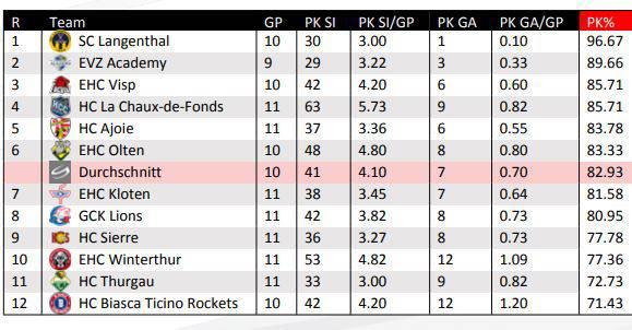 Die Penalty-Killing-Statistik