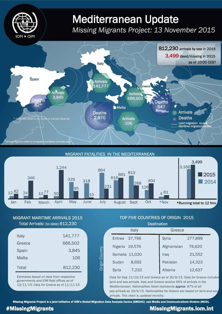 Die neuste Infografik hat noch die Zahlen vom 13. November. (Quelle: IOM)