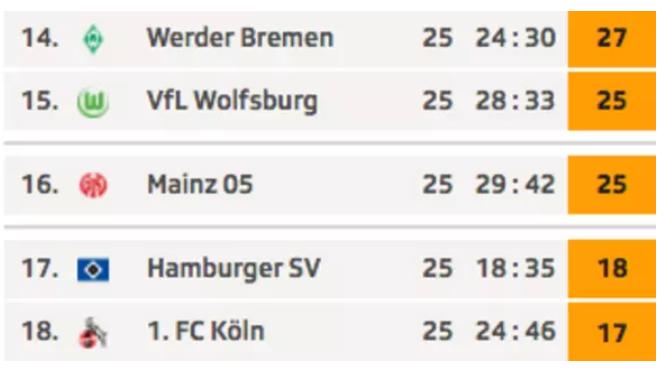 Der Tabellenkeller der Bundesliga