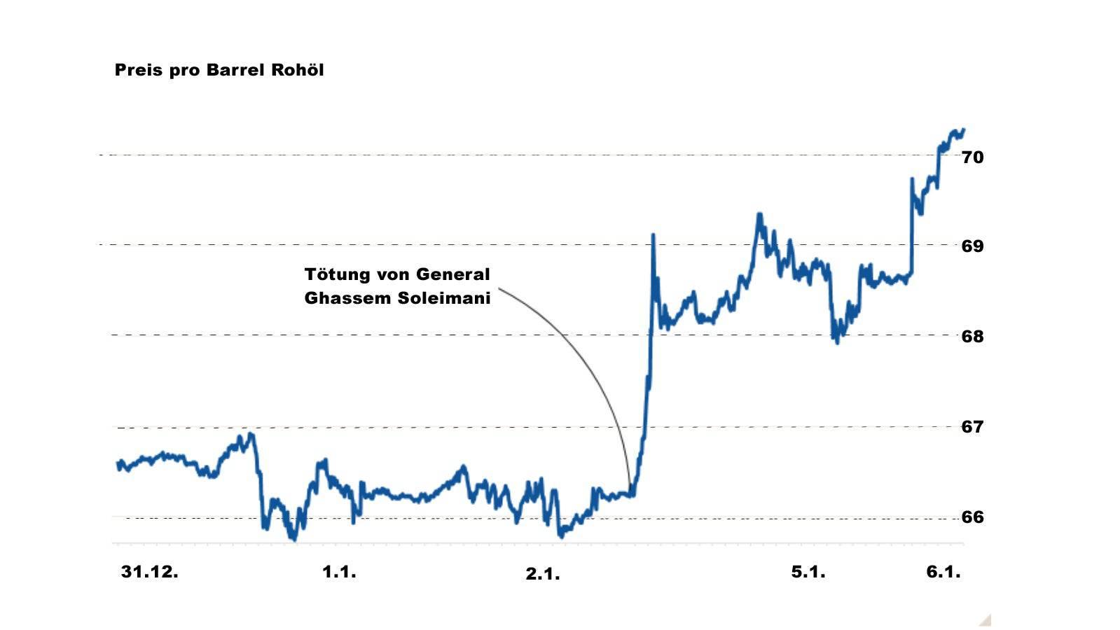Der Preis für Rohöl der Sorte Brent stieg auf 70,23 Dollar für ein Fass.