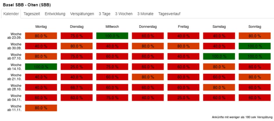 Die Pünktlichkeitsrate der vergangenen 13 Wochen auf der Strecke Basel-Olten.