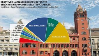 So sähe das Basler Parlament aus, wenn alle wählen würden.