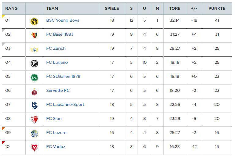 screenshot Tabelle Super League