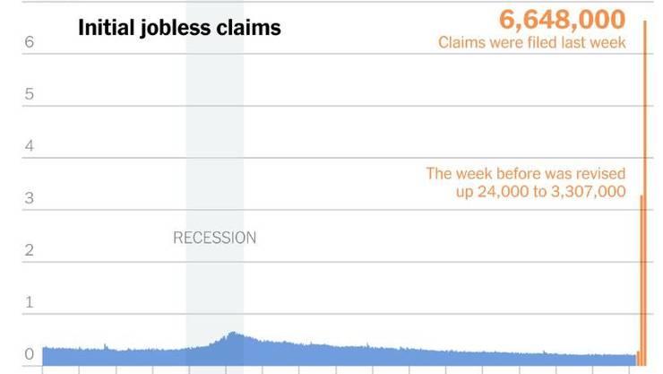 """Eine Grafik der """"New York Times"""" zeigt die Dramatik der Arbeitslosen-Zunahme in den USA: 6,6 Millionen in nur einer Woche."""