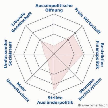 Grafik von Vimentis.