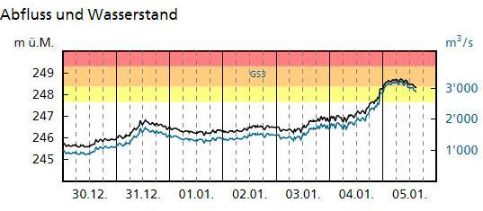 Aktuelle Situation: Wasserstand des Rheins in Basel, Rheinhalle