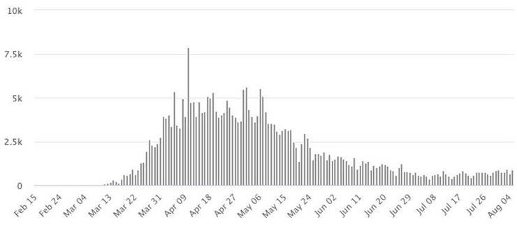Tägliche Fälle in Grossbritannien seit dem 15. Februar.